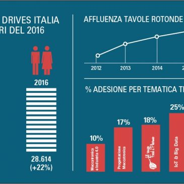 SPS IPC Drives Italia: la fiera italiana dell'automazione